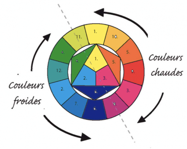 Signification des couleurs marketing for Couleurs chaudes froides
