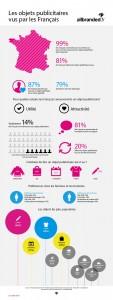 Objets-publicitaires- Zoom-sur-l-instrument-pub-prefere-des-Français-Infographie-All-Branded